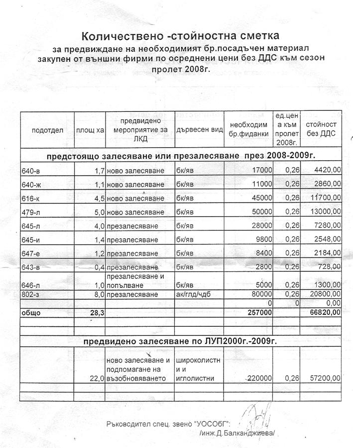 Толкова ли е важно дали през пролетта или през есента ще бъдат закупени 257 хил. фиданки?